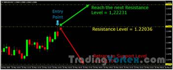 Trading Strategy - Entry Techniques Example