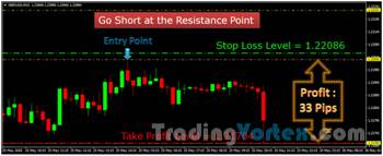 Trading Strategy - Short Position Example