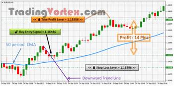 Forex Scalping - Buy Take Profit Example