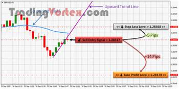 Forex Scalping - Sell Signal Example