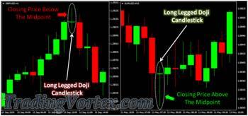 Long Legged Doji Candlestick Pattern