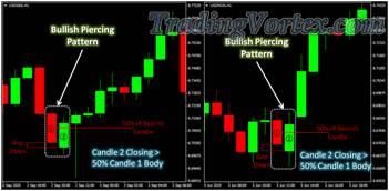 Piercing Bullish Pattern