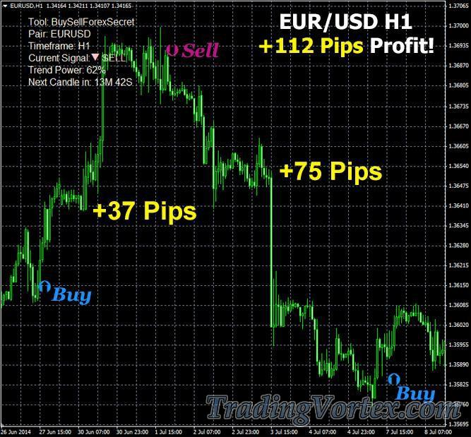 Buy/Sell Forex Secret Recommendations Active market