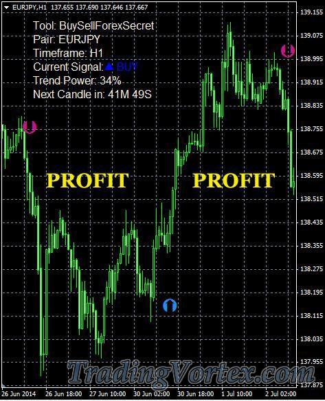 Buy/Sell Forex Secret Trades Examples