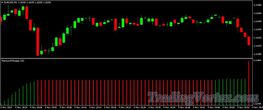Premium FX Scalper when the Market is Flat