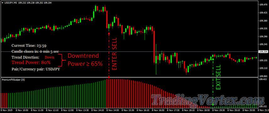 Premium FX Scalper Sell Signal Rules Example