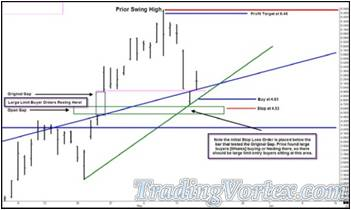 Buying A Retest Of The Up Sloping Green Simple Trend Line