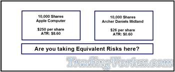 The Same Number Of Shares Is Not Exposing To Equivalent Risk
