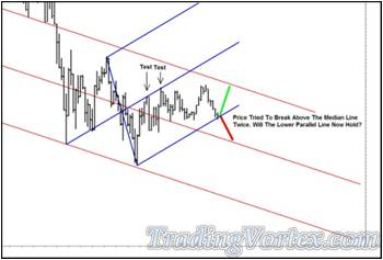 Price Is Testing The Blue Up Sloping Lower Median Line Parallel