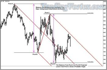 The Daily Gold Futures - More Detailed Analysis