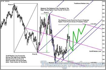 The Daily Gold Futures - The Probable Path Of Price