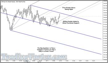 The U.S. 30 Year Bond Futures - Gray Up Sloping Median Line