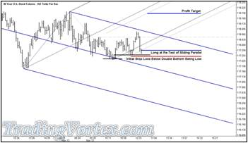 The U.S. 30 Year Bond Futures - The Long Trade Order