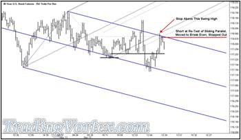 The U.S. 30 Year Bond Futures - Short Trade At The Re-Test Of The Energy Point