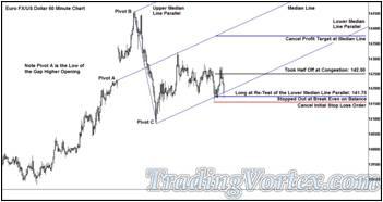 The Euro Fx/Us Dollar Cash Fx Pair 60 Minute Chart