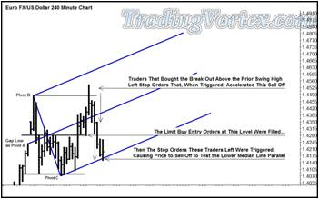 Limit Buy Entry Orders At The High Of The Prior Energy Coil