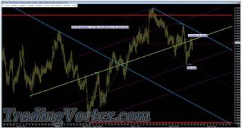 Adding A Set Of Up Sloping Lines To The Chart