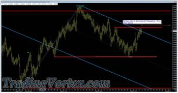 The Price Action Retests The Down Sloping Red Upper Parallel