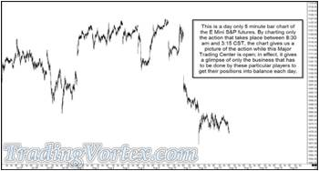 A Day Only Five Minute Bar Charts Of The E Mini S&P Futures