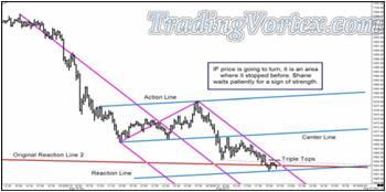 The Price Regains The Original Reaction 2 Line Area