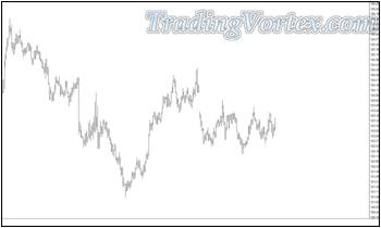 U.S. Bond Futures Chart