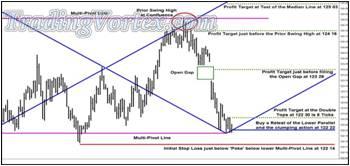 Corner Trade Pattern