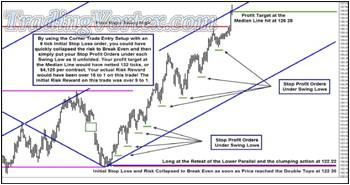Corner Trade - Moving The Stop Profit Order Underneath Each Swing
