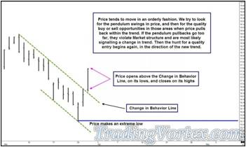 Price Opens Above The Change In Behavior Line