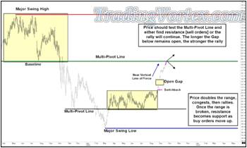 Price Breaks Out Of The Narrow Range To The Upside