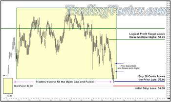 Sean's Trade With Initial Stop Loss Order And Logical Profit Target