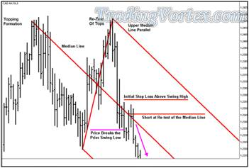 'Lazy Z' Pattern - Short Position Price Continues to Make New Lows