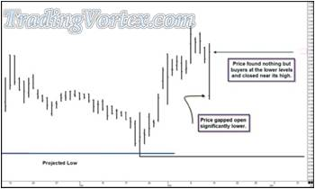 Price Gapped Open Lower - Found Buyers At The Lower Levels
