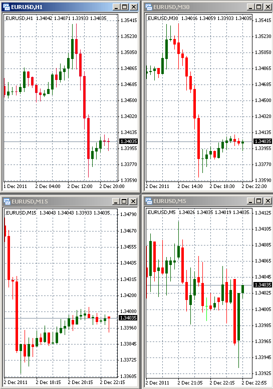 Open four different timeframe windows with the desired currency pair