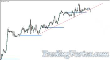 Daily Open Price and Trend Lines Strategy - Trendline Drawing