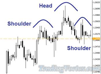 Head And Shoulders Pattern Forms Right On The Support And Resistance Zone