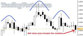 Sell When Price Breaks The Neckline