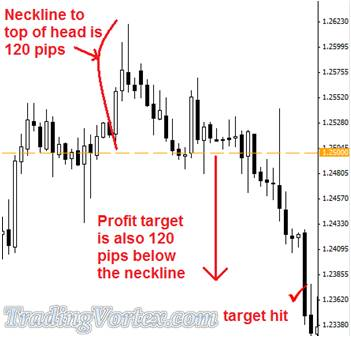 Exiting The Head And Shoulders Trade Example