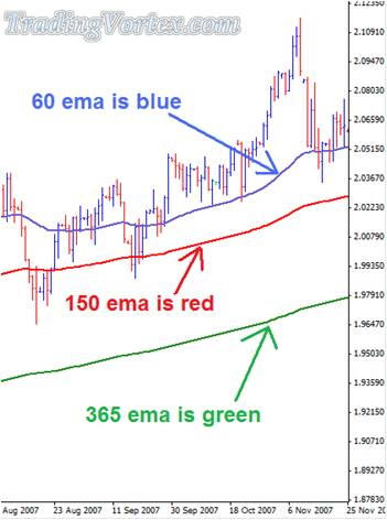 The Firsty Trade 3 Moving Averages