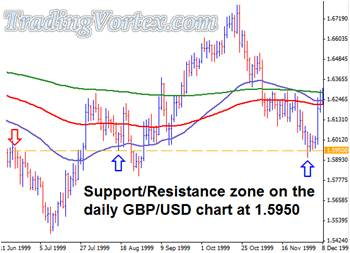 Support And Resistance Zone On The Daily GBP/USD
