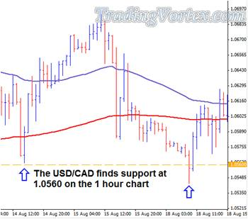 The Support And Resistance Areas Are Found On The 1hr USD/CAD Chart