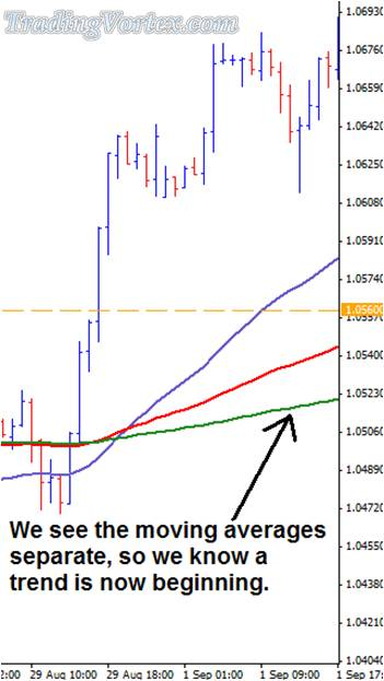 Moving Averages Start To Separate