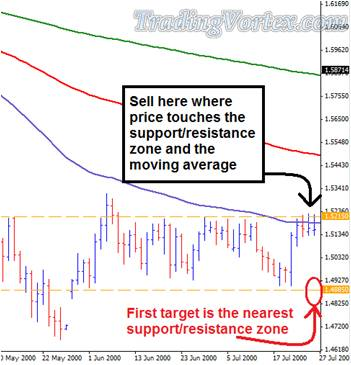 Sell Signal - Price Touches The Support/Resistance Zone And The EMA