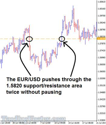 The Pair Pushes Through The Support And Resistance Area Without Pausing