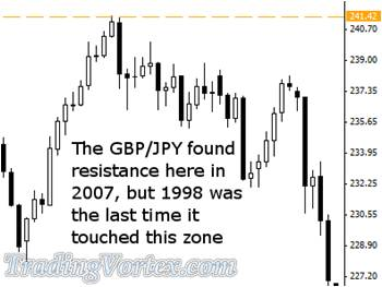 Nine Years Later GBP/JPY Found Resistance In The Same Area