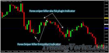 Forex Sniper Killer System Overview