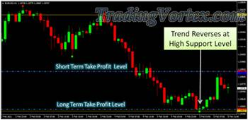 Forex Sniper Killer System - Sell Order at Important Support Level