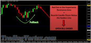 Forex Sniper Killer System - A Valid Sell Signal Example